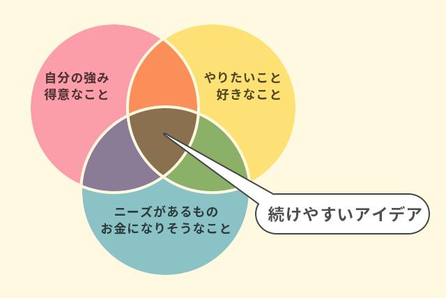 3つの円を使ったアイデア探しの図解